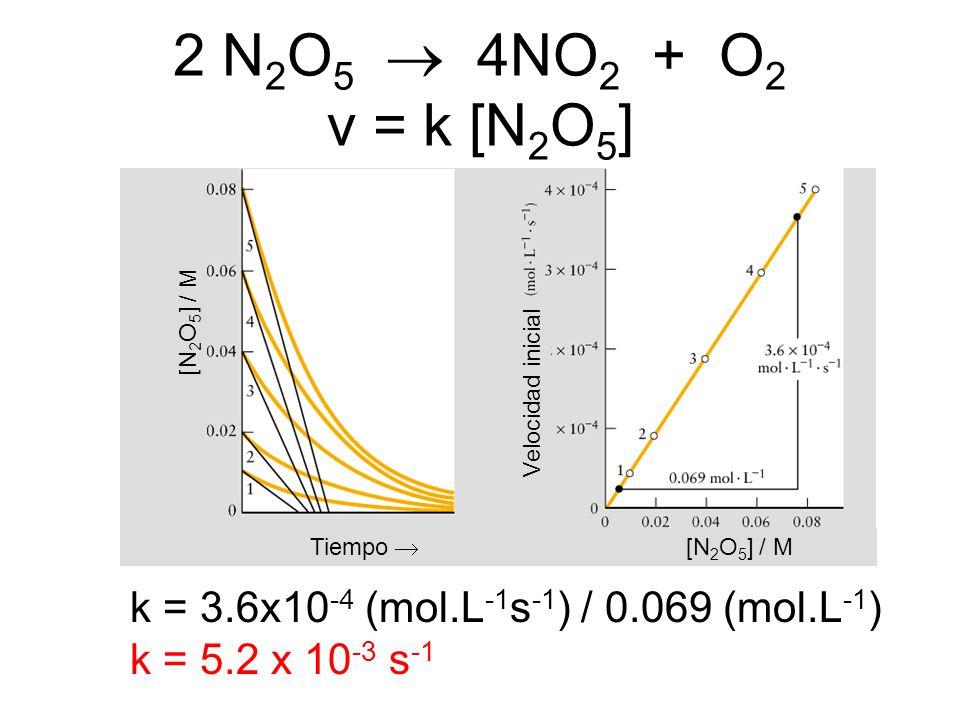 2 N2O5  4NO2 + O2 v = k [N2O5] [N2O5] / M. Velocidad inicial. Tiempo  [N2O5] / M.